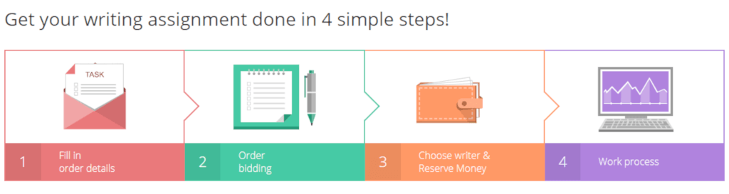 4 steps how it works Review Of Bid4Papers