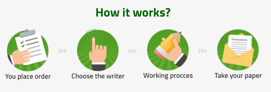 BestDissertation Workflow